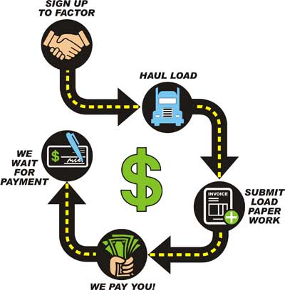 Factoring Services for Truckers - Advanced Commercial Capital